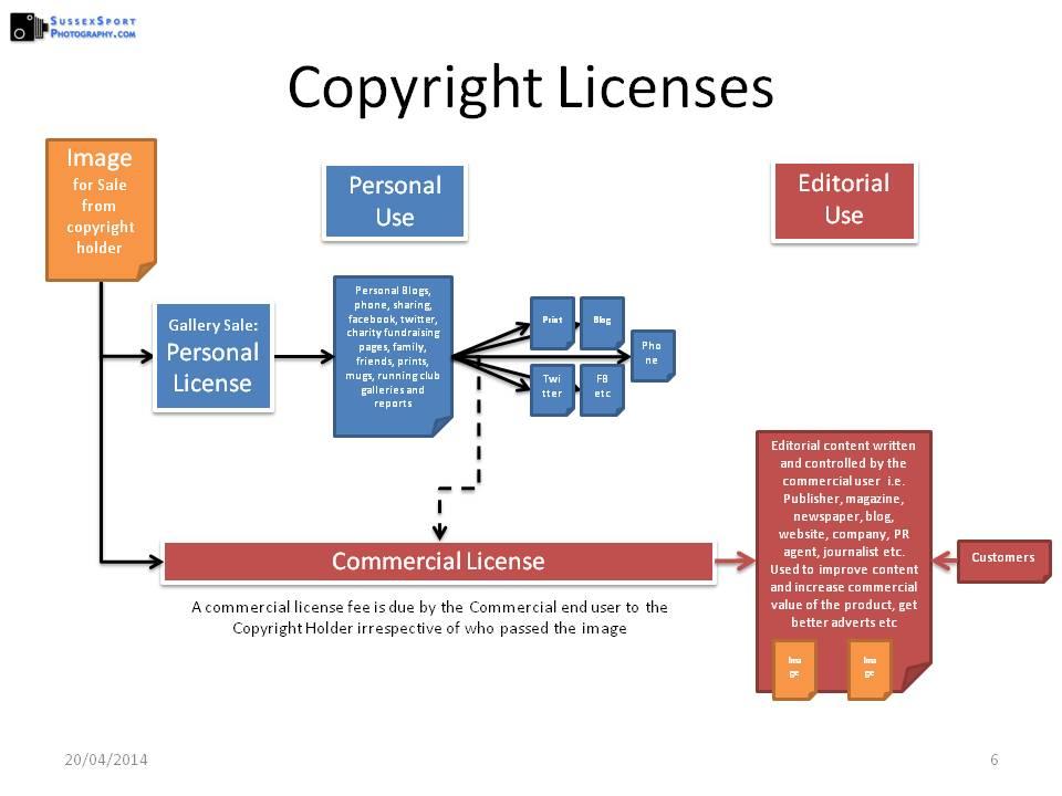 2014-04 Copyright Licensing v1 p6